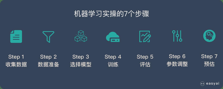 机器学习的7个步骤