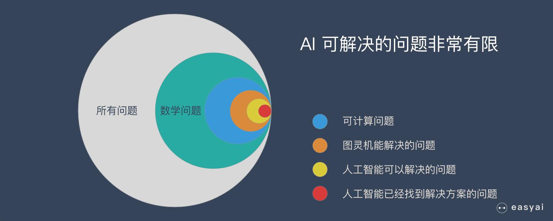 AI 可以解决的问题其实非常局限