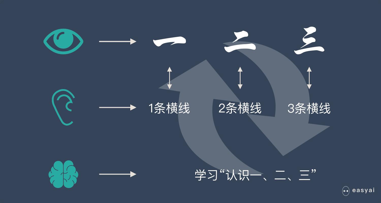 机器学习原理说明3