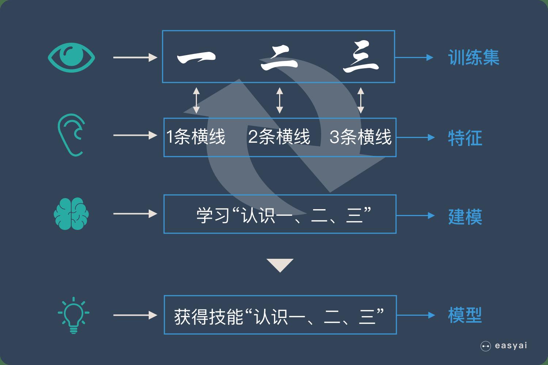 机器学习原理说明4