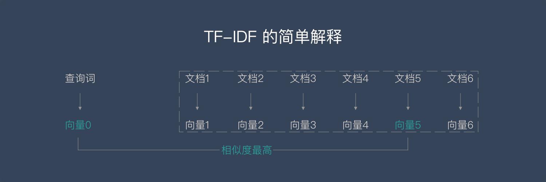 简单解释TF-IDF